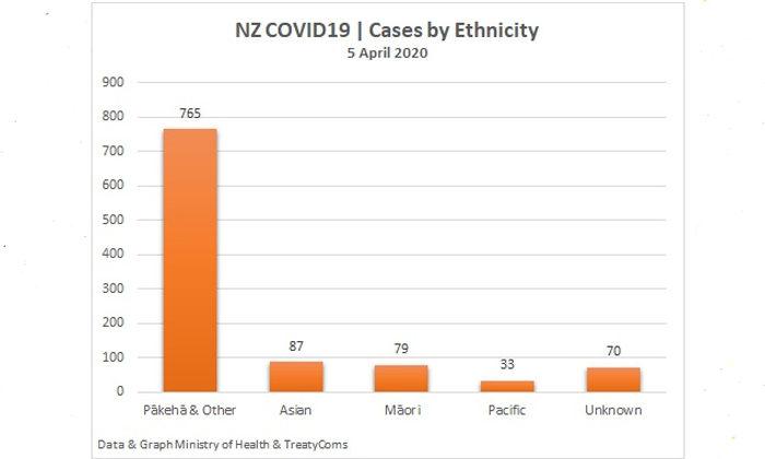 Dr Rawiri Taonui | Covid-19 Update for Māori 05 April 2020 | Prescriptions, Vulnerable Groups & Gender ratios