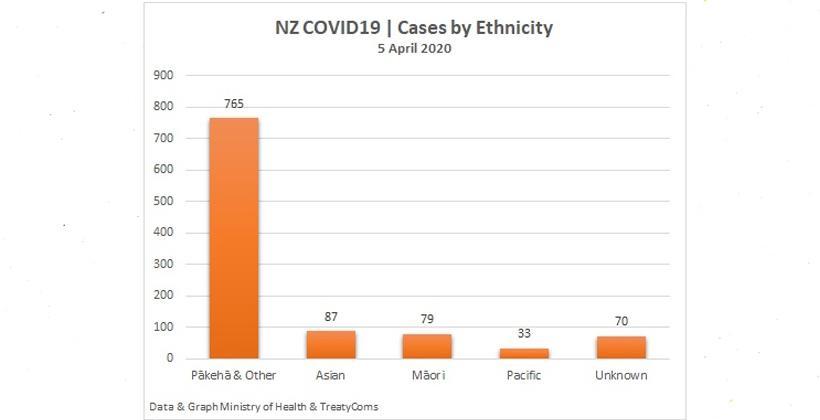 Dr Rawiri Taonui | Covid-19 Update for Māori 05 April 2020 | Prescriptions