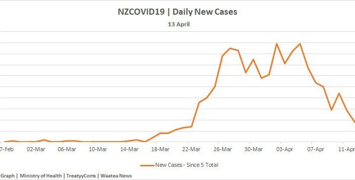 Dr Rawiri Taonui   Covid-19 Update for Māori 13 April 2020 Further Decline in New & Active Cases   Caution with Decline in Testing   New Clusters a further Warning   Rate of Māori & Pacific Stable
