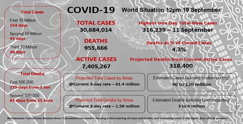 Dr Rawiri Taonui   World Passes 30 million Covid cases 19 September 2020