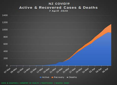 Dr Rawiri Taonui | Covid-19 Update for Māori 07 April 2020 | Positive Tests & Active Cases Decrease for the first time; Māori Percentage Stable