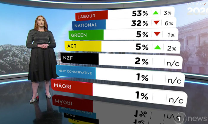 Latest Poll