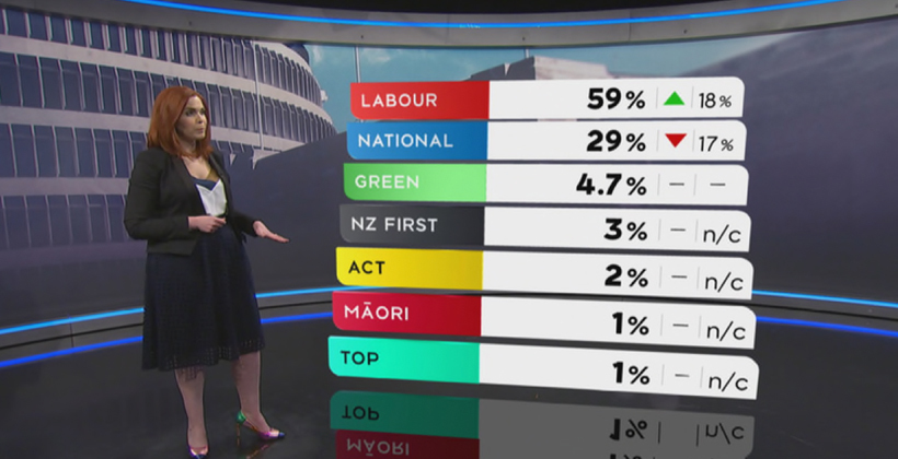 What latest Poll means for the Maori Party?