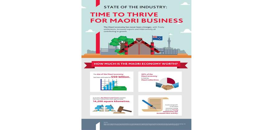 Māori collective values and economic prosperity.