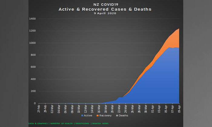 Dr Rawiri Taonui   Covid-19 Update for Māori April 9 2020   5 Day Decline in New Cases, Active Cases Stable, Unconvincing Ethnic Covid-19 Test Data Released