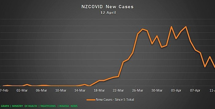 Dr Rawiri Taonui | Covid-19 Update for Māori 12 April 2020 |  | Overall Decline in New & Active Cases; Rate of Māori & Pacific Increase is Lower than non-Māori/Pacific