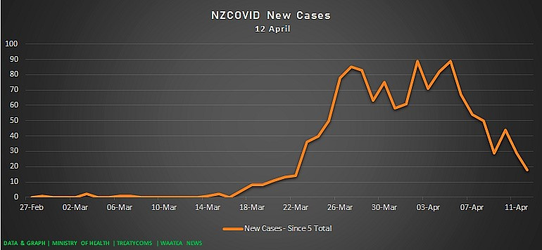 Dr Rawiri Taonui   Covid-19 Update for Māori 12 April 2020      Overall Decline in New & Active Cases; Rate of Māori & Pacific Increase is Lower than non-Māori/Pacific
