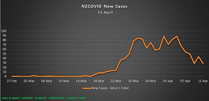 Dr Rawiri Taonui | Covid-19 Update for Māori 11 April 2020 | Overall Decline in New & Active Cases; Rate of Māori & Pacific Increase is Lower than non-Māori/Pacific