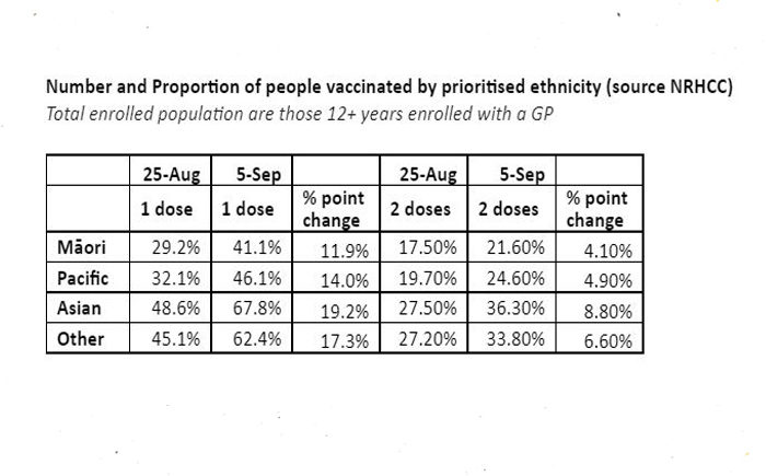 Rates of Maori & Pasifika vaccination improving, but still more to be done says ProCare